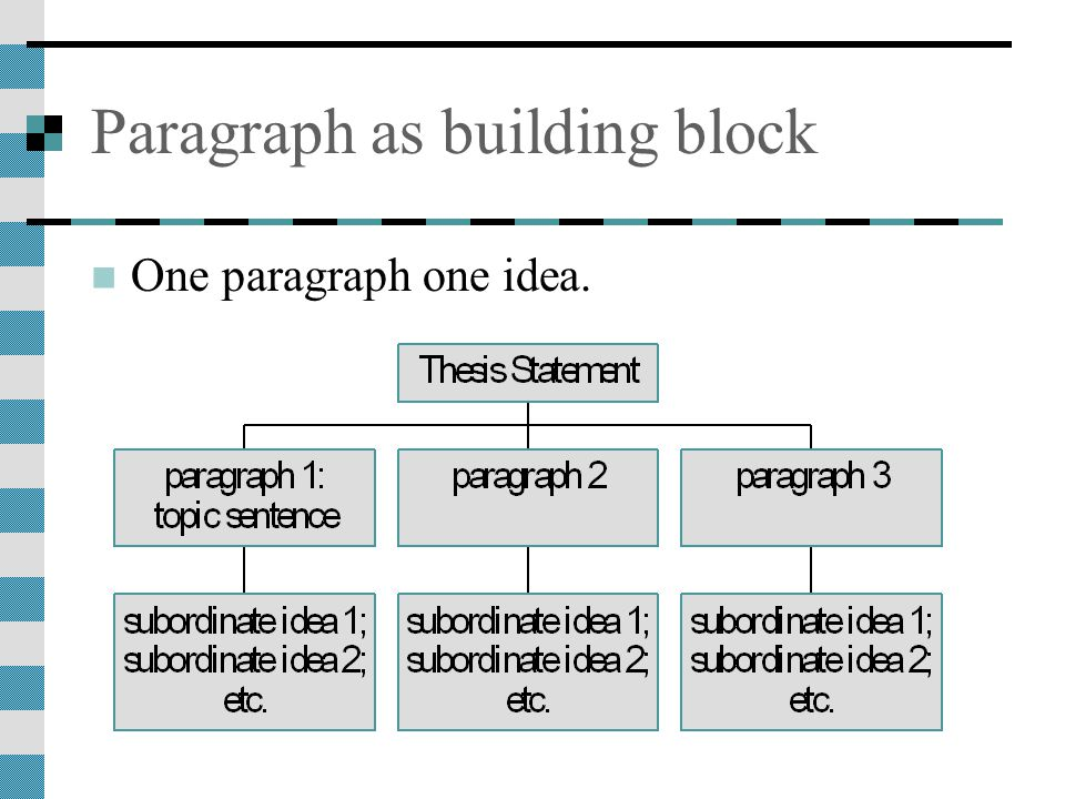 Paragraph as building block One paragraph one idea.