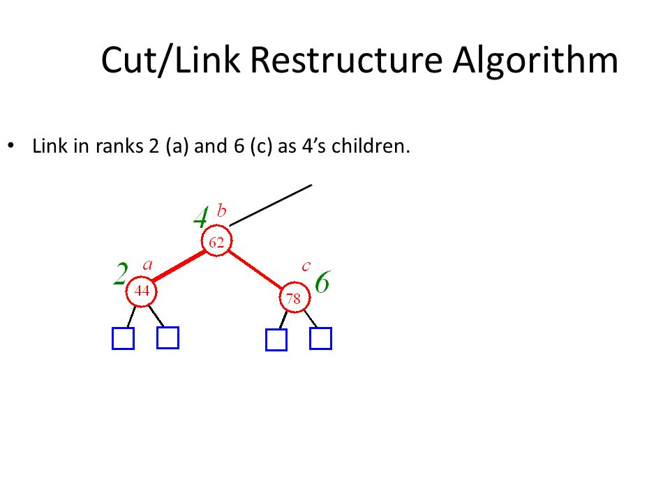 Link in ranks 2 (a) and 6 (c) as 4's children. Cut/Link Restructure Algorithm
