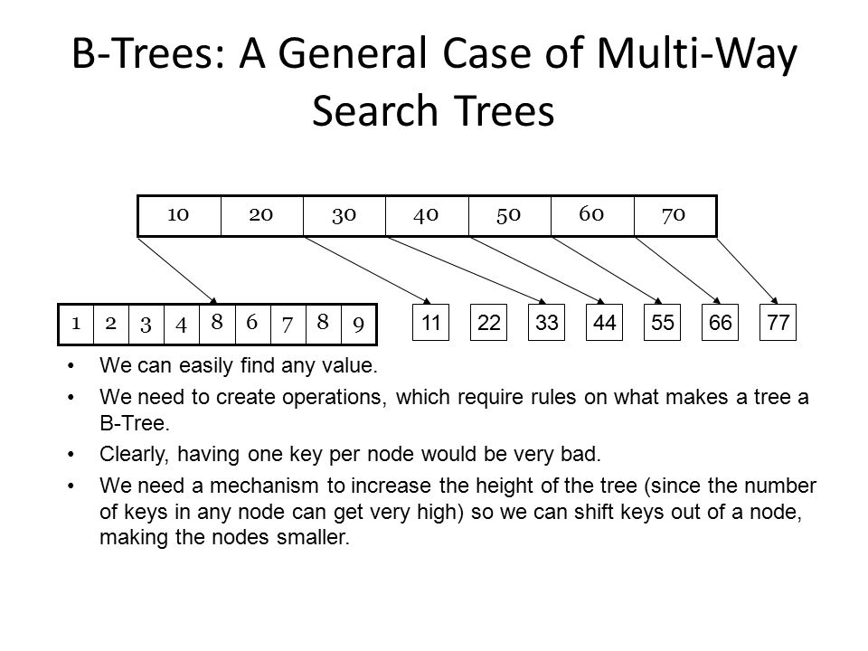 B-Trees: A General Case of Multi-Way Search Trees 70605040302010 879684321 11227733445566 We can easily find any value. We need to create operations,