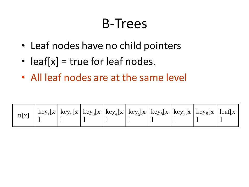 B-Trees Leaf nodes have no child pointers leaf[x] = true for leaf nodes. All leaf nodes are at the same level leaf[x ] key 8 [x ] key 7 [x ] key 6 [x