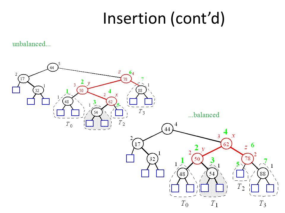 Insertion (cont'd) unbalanced......balanced