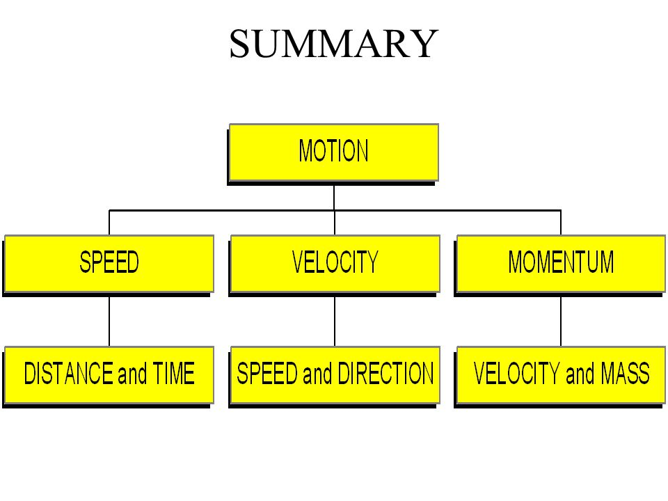 MOMENTUM - Momentum = mass x velocity ( p = mv ) How does mass influence momentum.