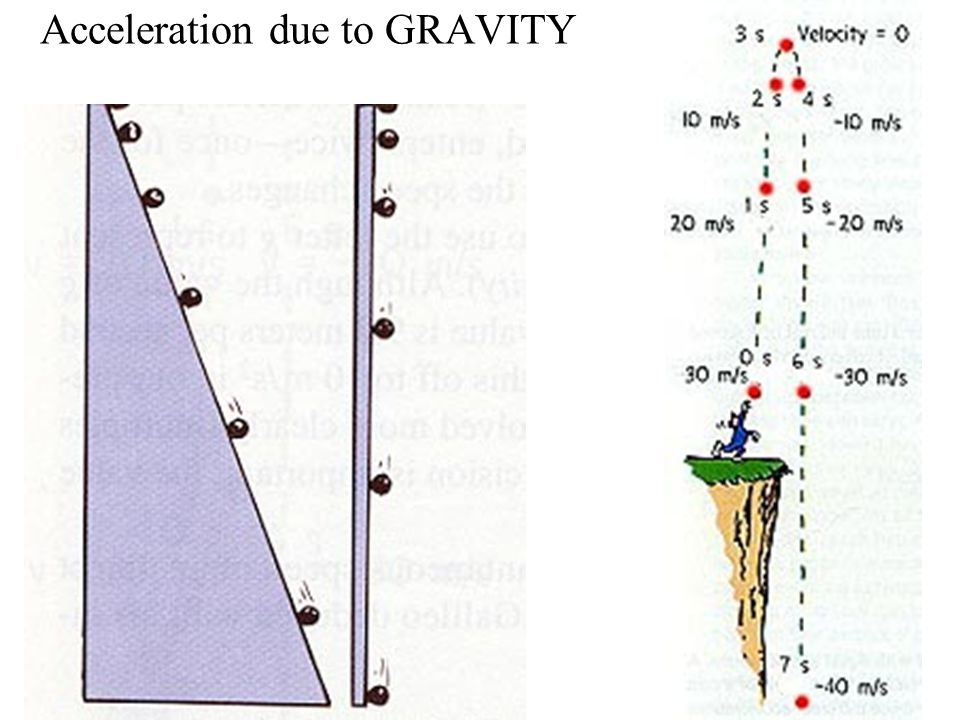 FREE FALL - When gravity is the accelerating force.