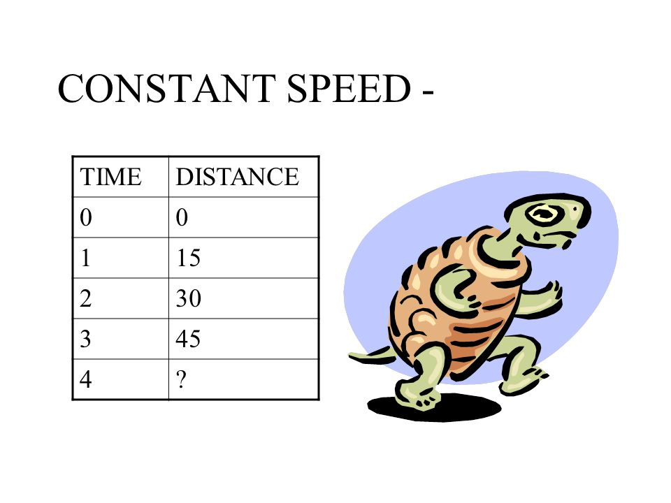 CONSTANT SPEED - TIMEDISTANCE 00 115 230 345 4?