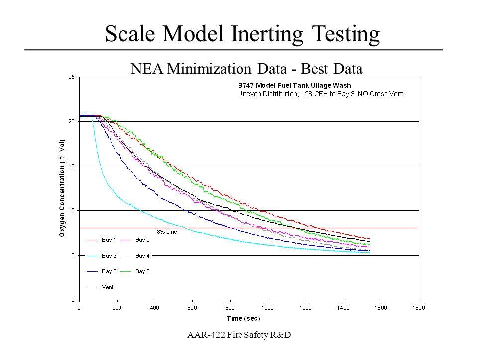 Scale Model Inerting Testing ___________________________________ AAR-422 Fire Safety R&D NEA Minimization Data - Best Data