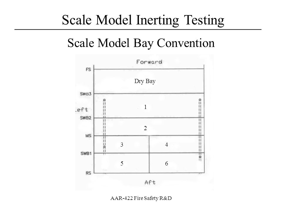 Scale Model Inerting Testing ___________________________________ AAR-422 Fire Safety R&D Scale Model Bay Convention Dry Bay 1 2 34 56