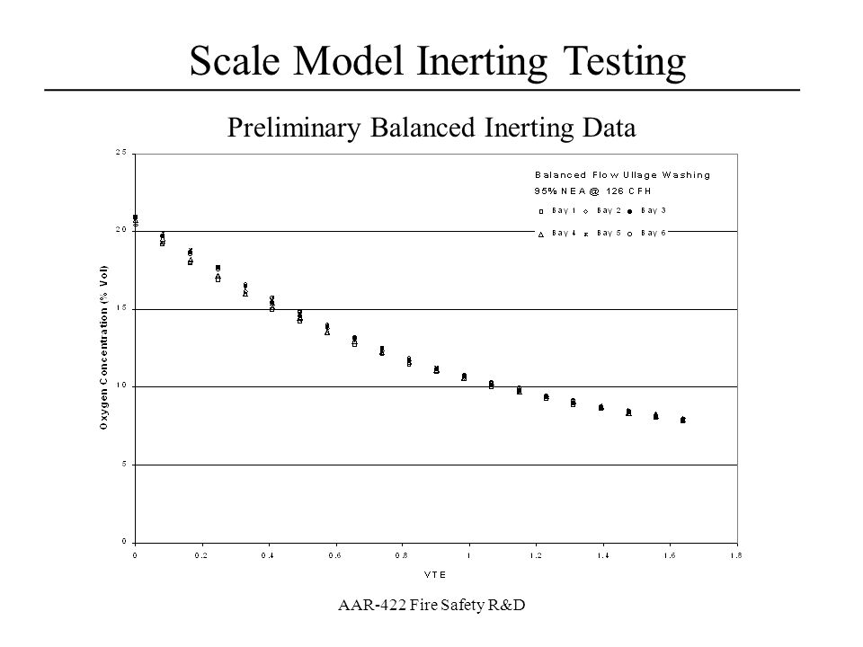 Scale Model Inerting Testing ___________________________________ AAR-422 Fire Safety R&D Preliminary Balanced Inerting Data