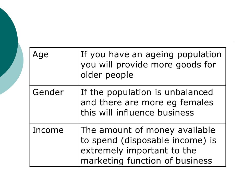 AgeIf you have an ageing population you will provide more goods for older people GenderIf the population is unbalanced and there are more eg females t