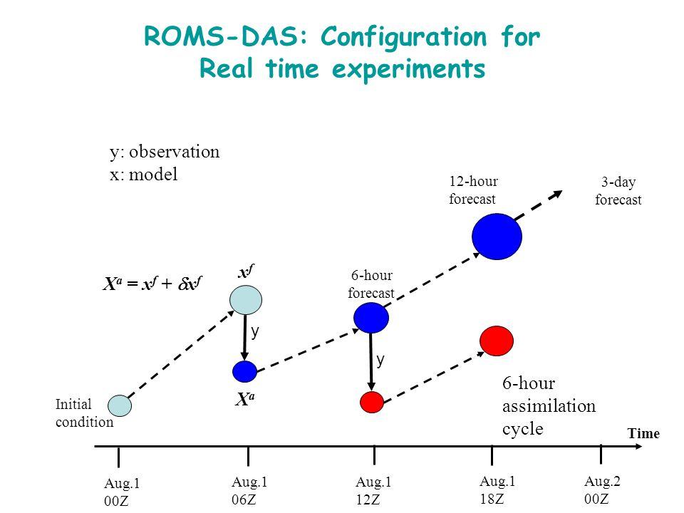ROMS-DAS: Configuration for Real time experiments 12-hour forecast Time Aug.1 00Z Aug.1 18Z Aug.1 12Z Aug.1 06Z Initial condition 6-hour forecast Aug.2 00Z X a = x f +  x f XaXa xfxf 3-day forecast y: observation x: model 6-hour assimilation cycle y y