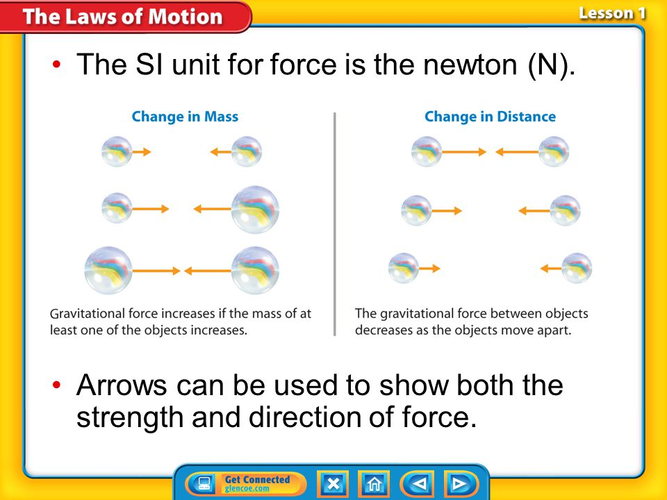 Lesson 1-1 The SI unit for force is the newton (N).