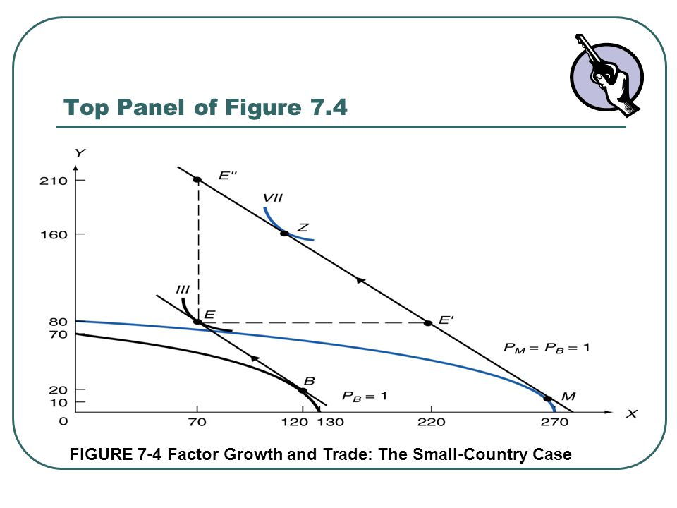 Top Panel of Figure 7.4 FIGURE 7-4 Factor Growth and Trade: The Small-Country Case