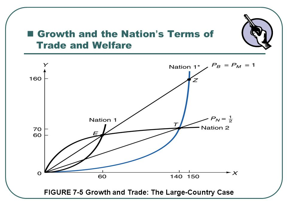 Growth and the Nation ' s Terms of Trade and Welfare FIGURE 7-5 Growth and Trade: The Large-Country Case