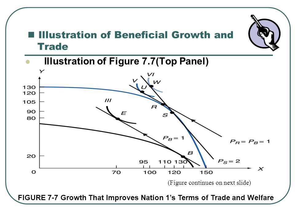 Illustration of Beneficial Growth and Trade Illustration of Figure 7.7(Top Panel) (Figure continues on next slide) FIGURE 7-7 Growth That Improves Nat