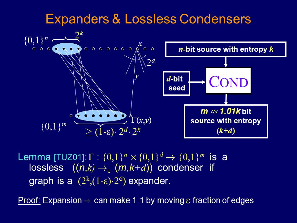 2k2k Expanders & Lossless Condensers Lemma [TUZ01]:  : {0,1} n £ {0,1} d ! {0,1} m is a lossless ((n, k) !  (m,k +d )) condenser if graph is a (2 k