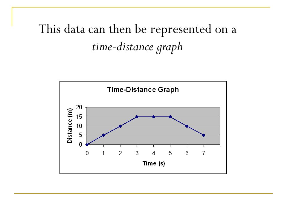 We can measure the distance and time of an object in motion.