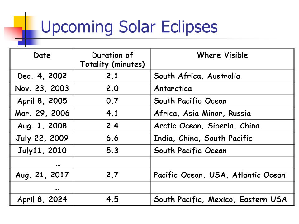 Upcoming Solar Eclipses DateDuration of Totality (minutes) Where Visible Dec.