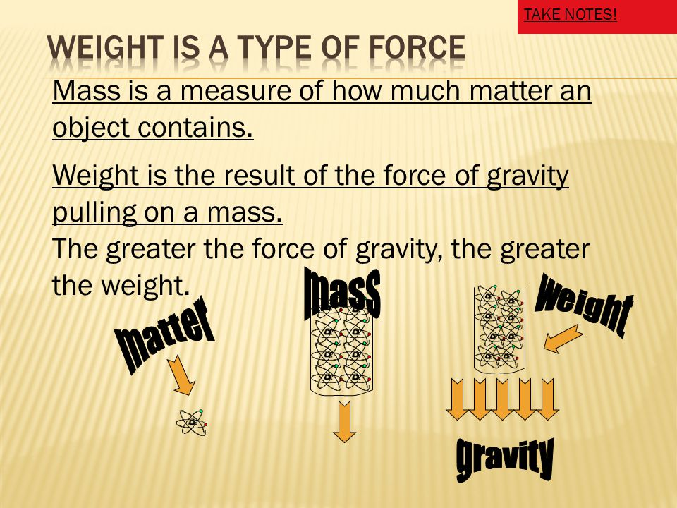 Weight is the result of the force of gravity pulling on a mass.