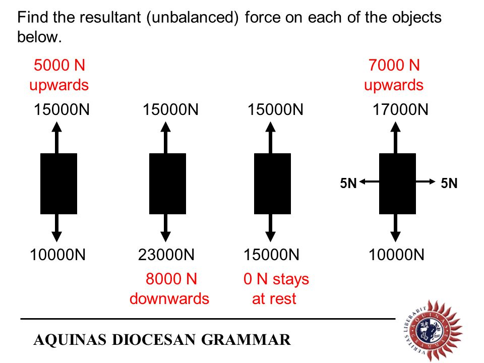 AQUINAS DIOCESAN GRAMMAR 10000N 15000N 5000 N upwards Find the resultant (unbalanced) force on each of the objects below.