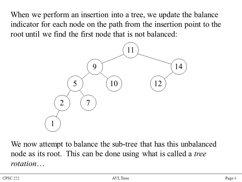 CPSC 252 AVL Trees Page 4 When we perform an insertion into a tree, we update the balance indicator for each node on the path from the insertion point to the root until we find the first node that is not balanced: 11 9 105 7 2 14 12 1 We now attempt to balance the sub-tree that has this unbalanced node as its root.