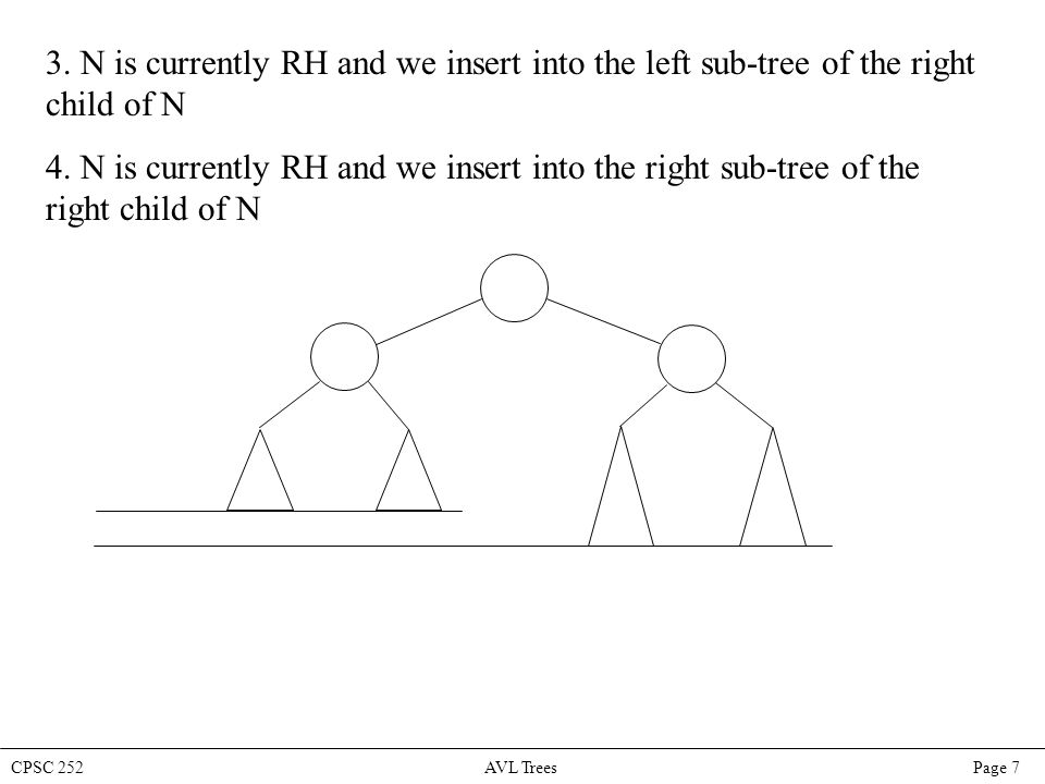 CPSC 252 AVL Trees Page 8 Note that cases 1 and 4 are mirror images of each other – the insertion occurs on the outside of the tree: either to the left sub- tree of the left child (which we will call the LL case) or to the right sub-tree of the right child (which we will call the RR case).