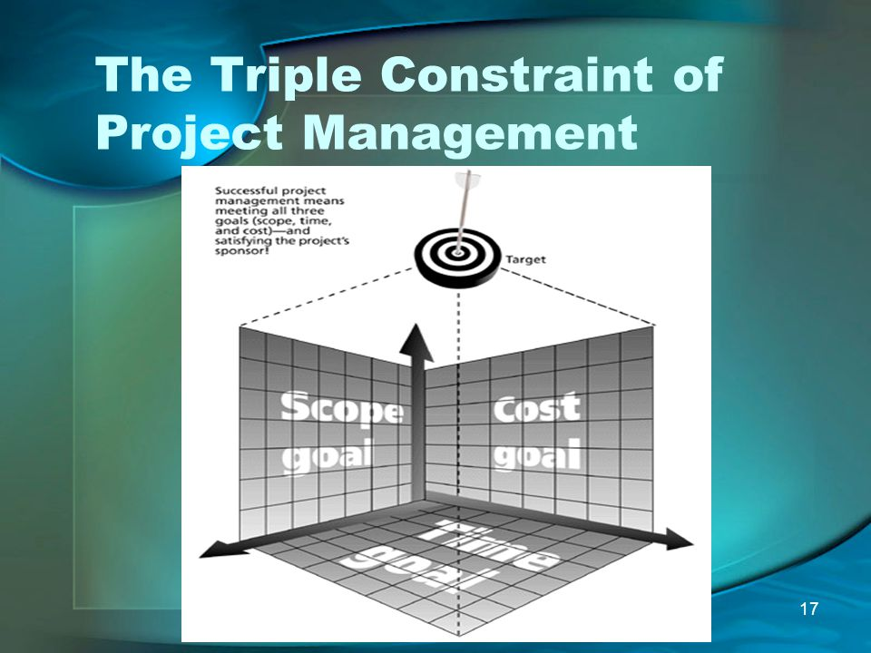 17 The Triple Constraint of Project Management