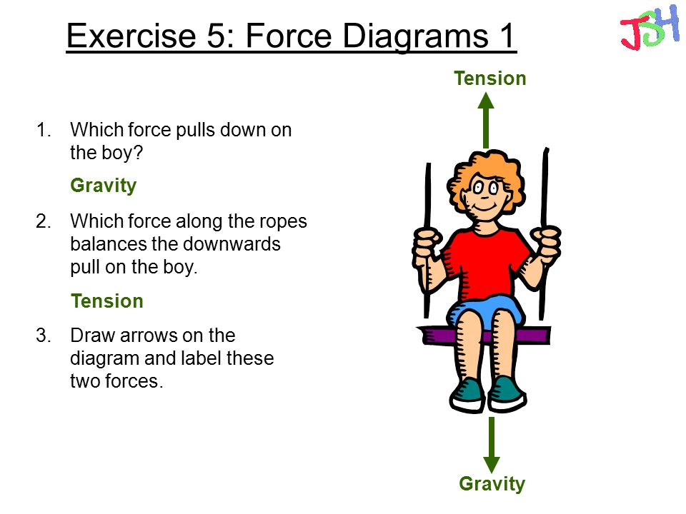 Exercise 5: Force Diagrams 1 1.Which force pulls down on the boy? 2.Which force along the ropes balances the downwards pull on the boy. 3.Draw arrows