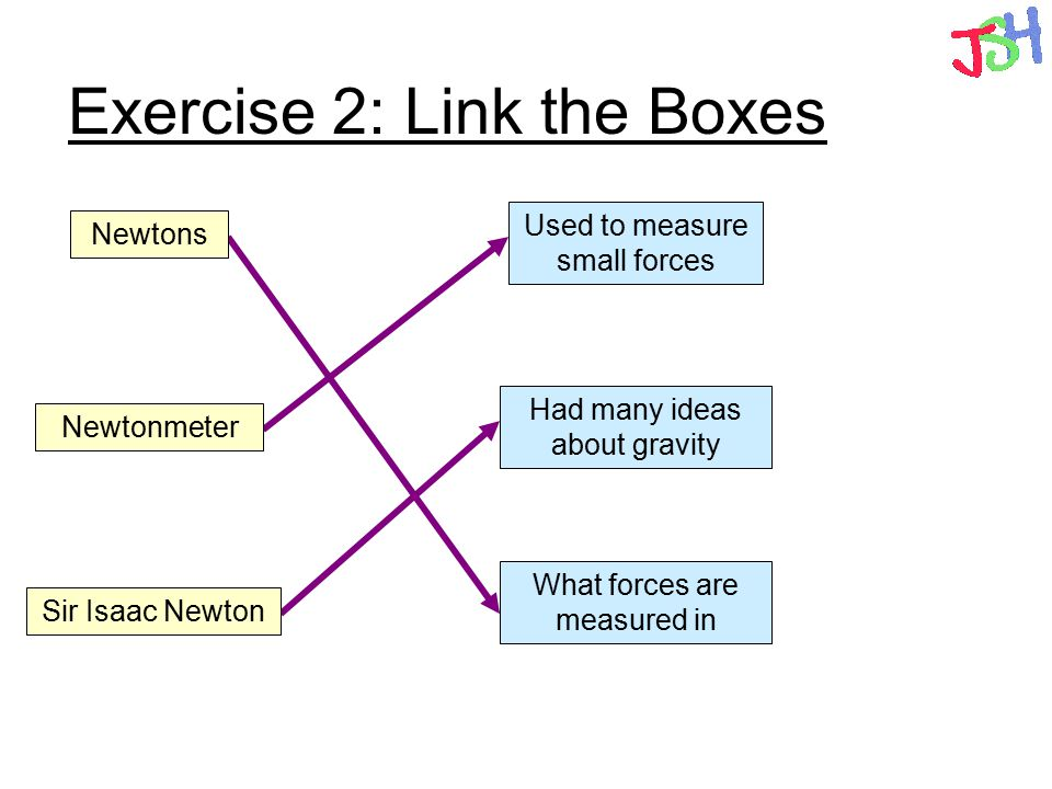 Exercise 2: Link the Boxes What forces are measured in Used to measure small forces Had many ideas about gravity Newtons Newtonmeter Sir Isaac Newton