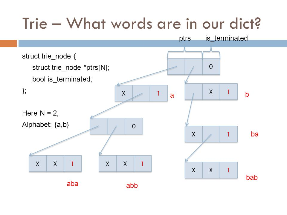 Trie – What words are in our dict? struct trie_node { struct trie_node *ptrs[N]; bool is_terminated; }; Here N = 2; Alphabet: {a,b} 0 0 X X 1 1 X X 1