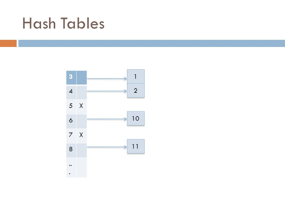 Hash Tables 3 4 5X 6 7X 8... 1 1 2 2 10 11
