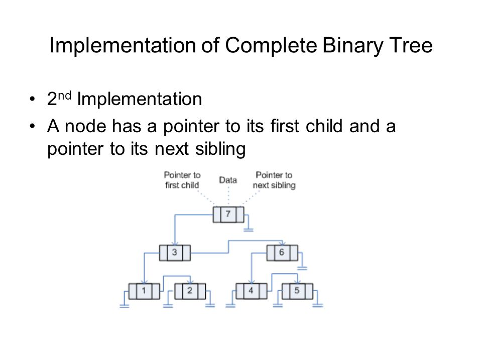 Implementation of Complete Binary Tree 2 nd Implementation A node has a pointer to its first child and a pointer to its next sibling