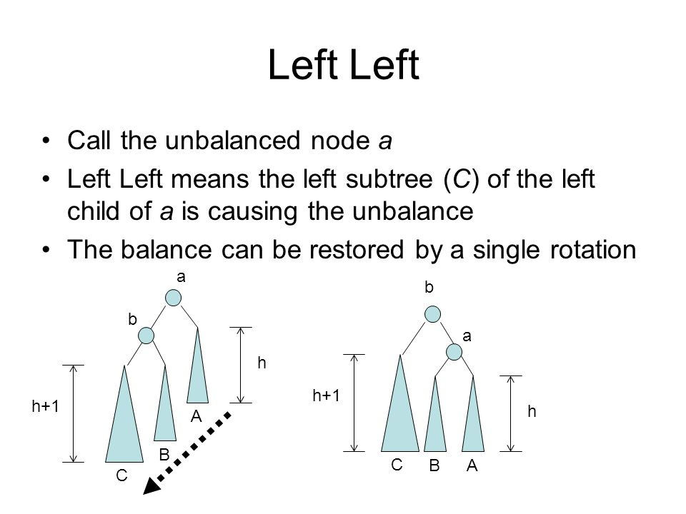 Left Call the unbalanced node a Left Left means the left subtree (C) of the left child of a is causing the unbalance The balance can be restored by a single rotation a b A B C h h+1 b a BA C h