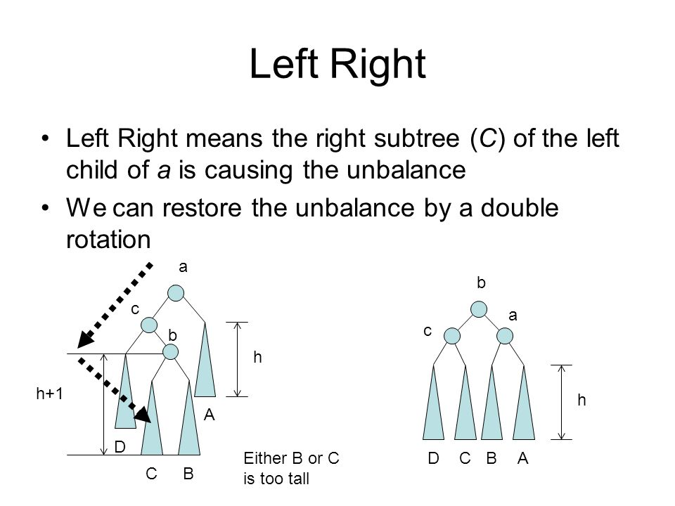 Left Right Left Right means the right subtree (C) of the left child of a is causing the unbalance We can restore the unbalance by a double rotation a