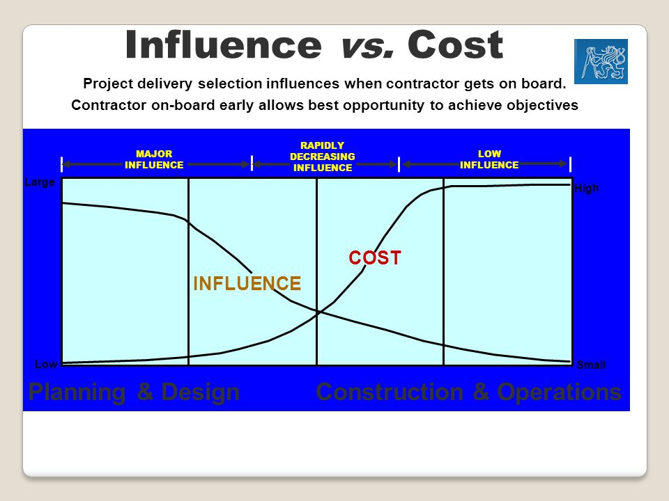 Influence vs.Cost Project delivery selection influences when contractor gets on board.