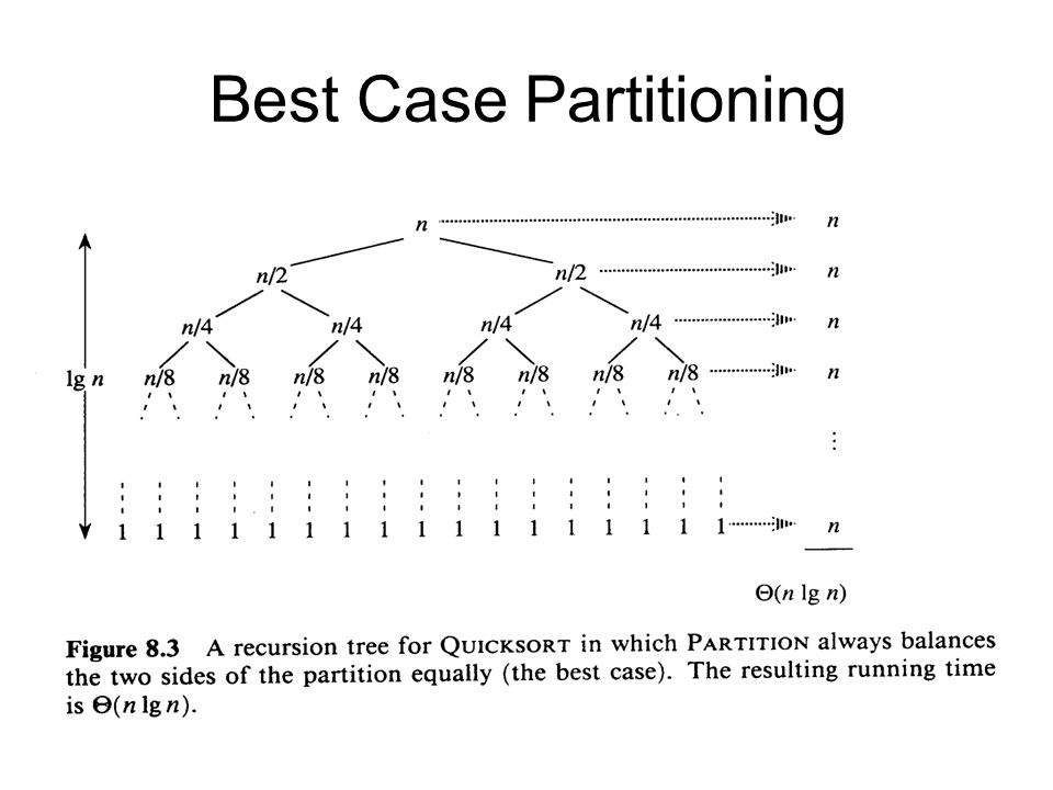Best Case Partitioning