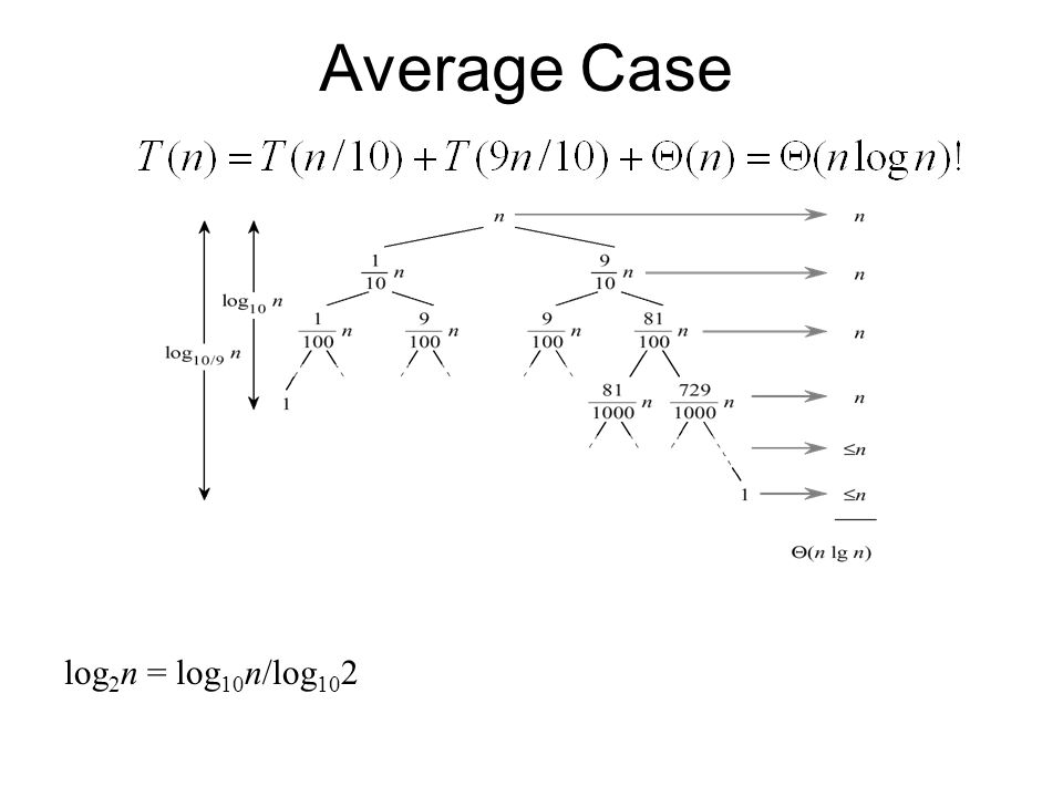 Average Case log 2 n = log 10 n/log 10 2