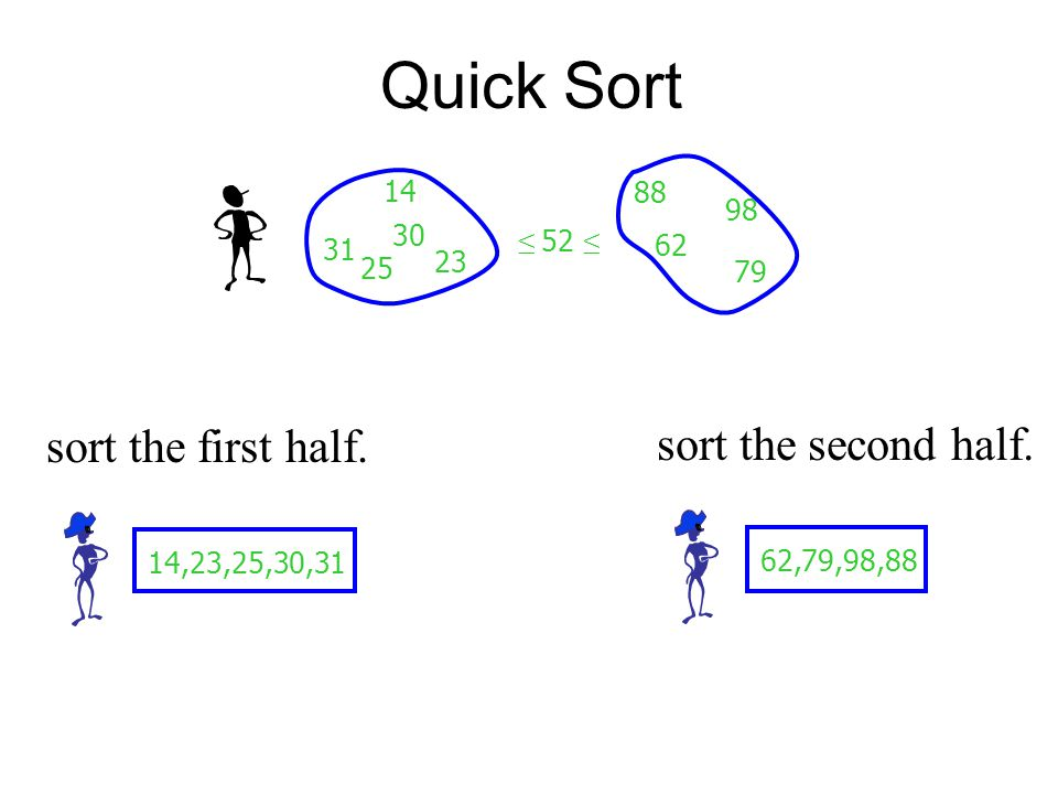 Quick Sort 14 25 30 23 31 88 98 62 79 ≤ 52 ≤ 14,23,25,30,31 sort the first half.