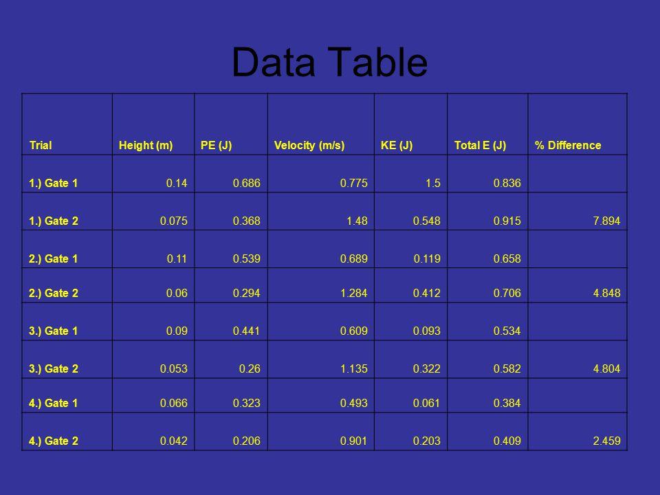 Data Table TrialHeight (m)PE (J)Velocity (m/s)KE (J)Total E (J)% Difference 1.) Gate 10.140.6860.7751.50.836 1.) Gate 20.0750.3681.480.5480.9157.894 2.) Gate 10.110.5390.6890.1190.658 2.) Gate 20.060.2941.2840.4120.7064.848 3.) Gate 10.090.4410.6090.0930.534 3.) Gate 20.0530.261.1350.3220.5824.804 4.) Gate 10.0660.3230.4930.0610.384 4.) Gate 20.0420.2060.9010.2030.4092.459