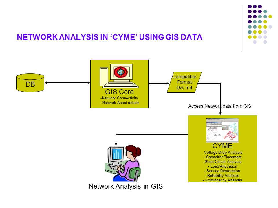 NETWORK ANALYSIS IN 'CYME' USING GIS DATA GIS Core -Network Connectivity - Network Asset details CYME -Voltage Drop Analysis - Capacitor Placement -Short Circuit Analysis - Load Allocation - Service Restoration - Reliability Analysis - Contingency Analysis Access Network data from GIS DB Network Analysis in GIS Compatible Format- Dw/ mif