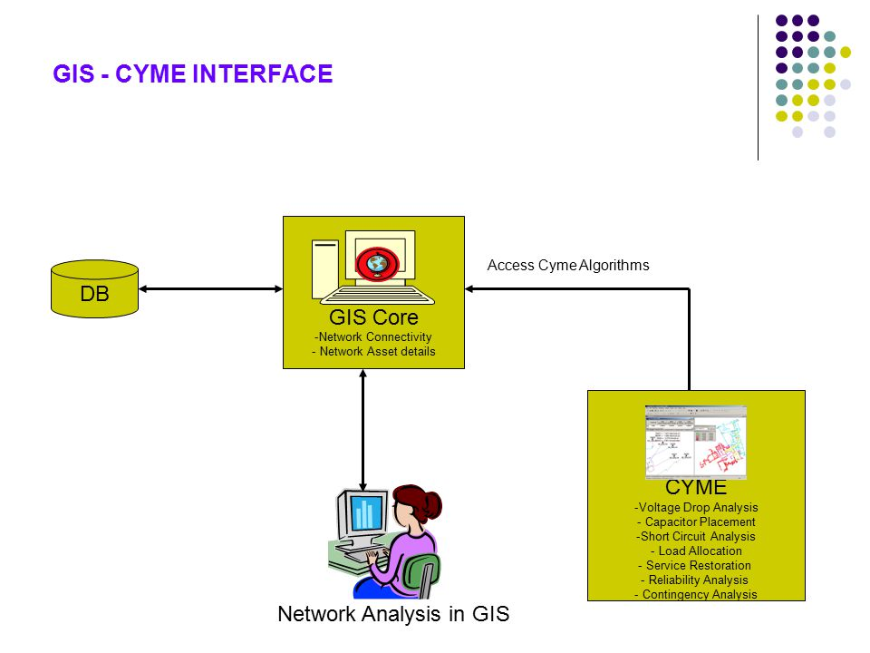 GIS Core -Network Connectivity - Network Asset details CYME -Voltage Drop Analysis - Capacitor Placement -Short Circuit Analysis - Load Allocation - Service Restoration - Reliability Analysis - Contingency Analysis Access Cyme Algorithms DB Network Analysis in GIS GIS - CYME INTERFACE