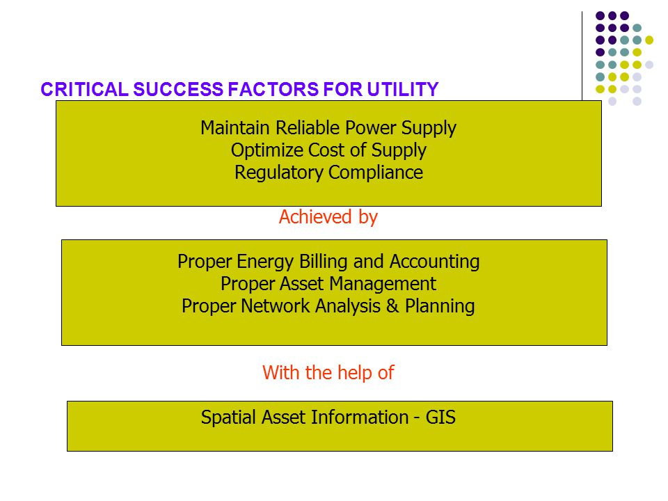 CRITICAL SUCCESS FACTORS FOR UTILITY Maintain Reliable Power Supply Optimize Cost of Supply Regulatory Compliance Achieved by Proper Energy Billing and Accounting Proper Asset Management Proper Network Analysis & Planning With the help of Spatial Asset Information - GIS