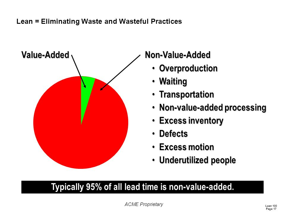 Lean 100 Page 17 ACME Proprietary Lean = Eliminating Waste and Wasteful Practices Typically 95% of all lead time is non-value-added.