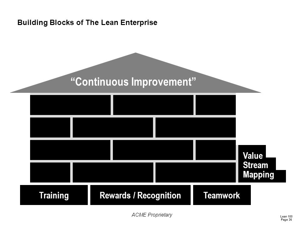 Lean 100 Page 36 ACME Proprietary Building Blocks of The Lean Enterprise Continuous Improvement Value Stream Mapping TeamworkRewards / RecognitionTraining
