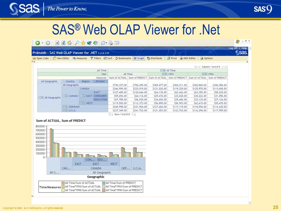 Copyright © 2005, SAS Institute Inc. All rights reserved. 25 SAS ® Web OLAP Viewer for.Net