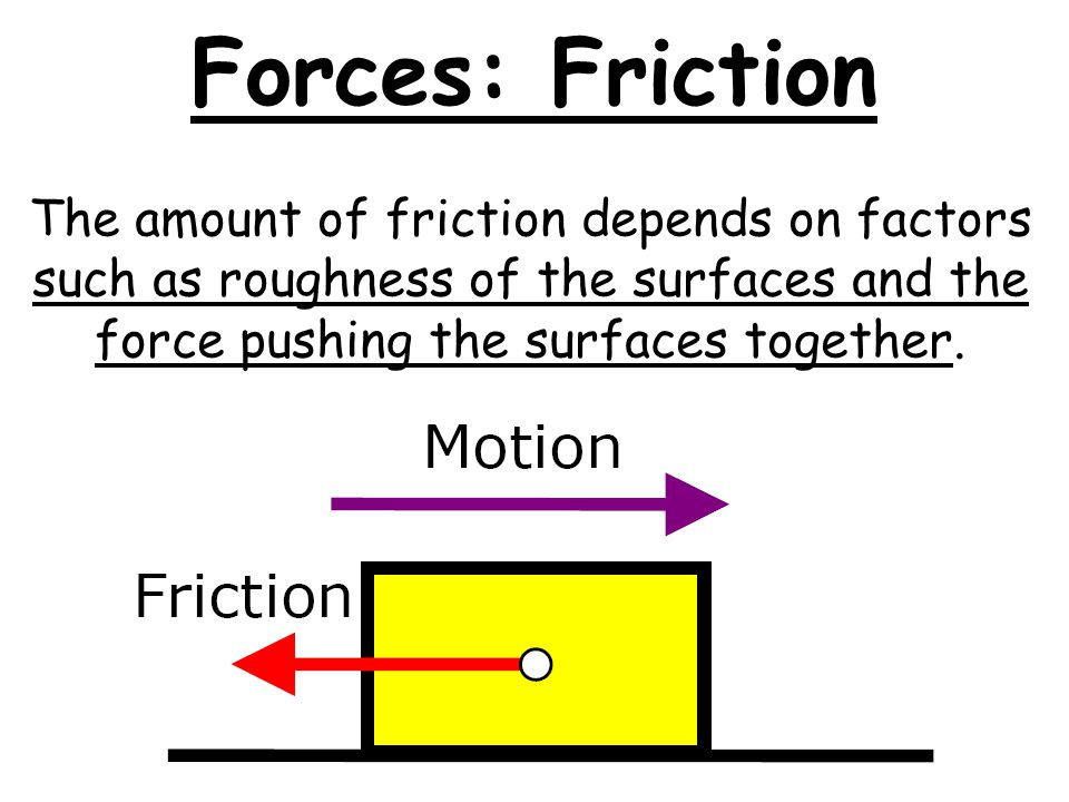 Glass Forces: Friction Turn to a partner and identify surfaces that may cause more friction.