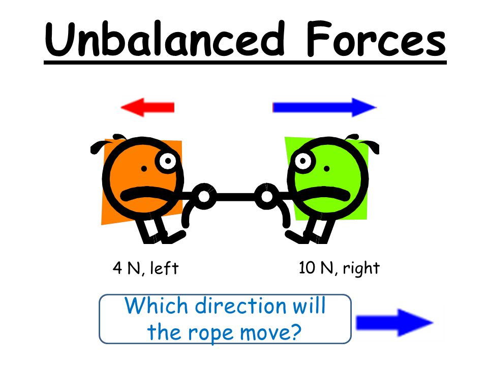 Unbalanced Forces Which direction will the ball roll?