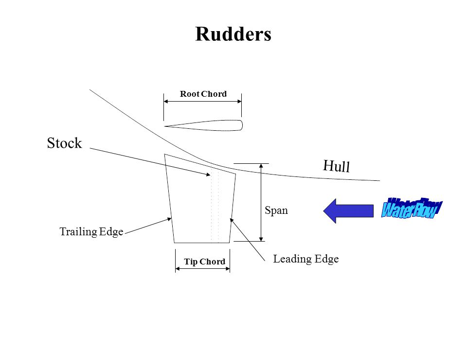 Tip Chord Root Chord Hull Stock Span Leading Edge Trailing Edge Rudders