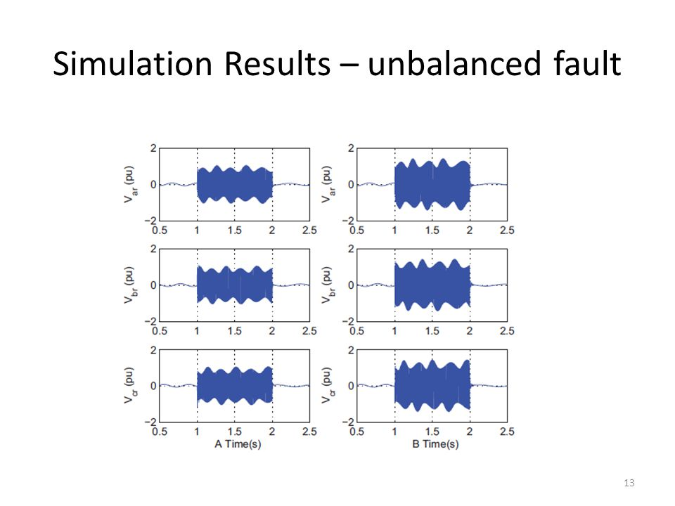 Simulation Results – unbalanced fault 13