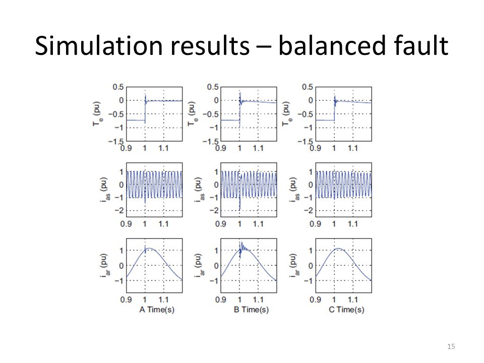Simulation results – balanced fault 15