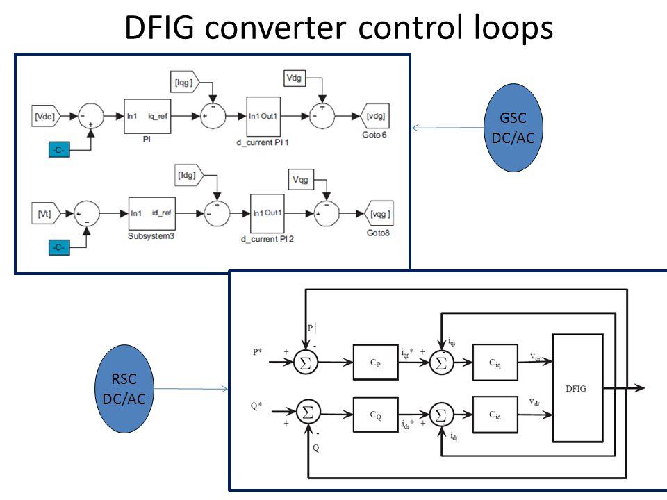 DFIG converter control loops 5 GSC DC/AC RSC DC/AC