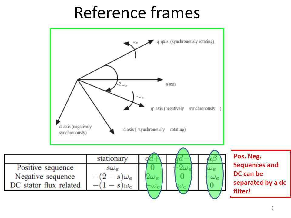 Reference frames 8 Pos. Neg. Sequences and DC can be separated by a dc filter!